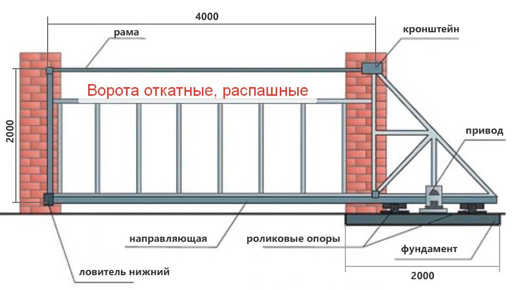 производство откатных и распашных ворот
